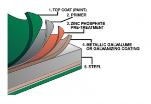 steel roofing layers diagram